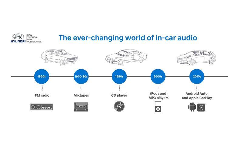 csm_160902_Hyundai-Audio-Infographic_2_1600_84aa993f3f